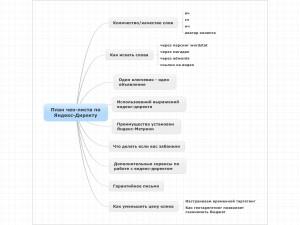 Mindmap по созданию кампании Яндекс-Директа