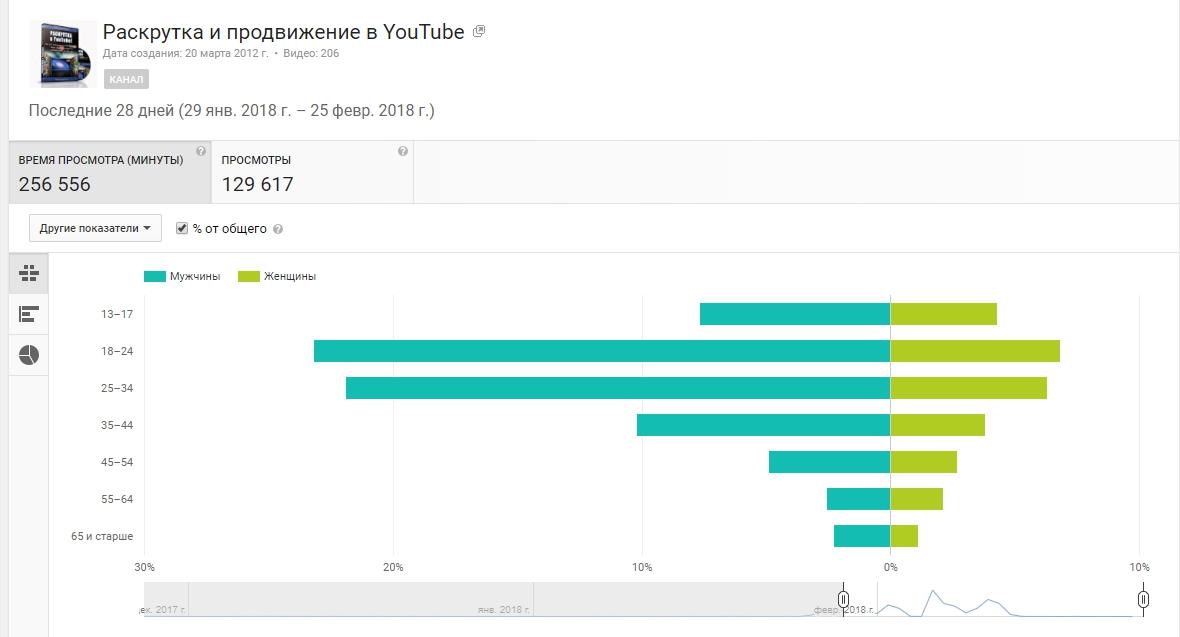 Как раскрутить канал в YouTube: практика